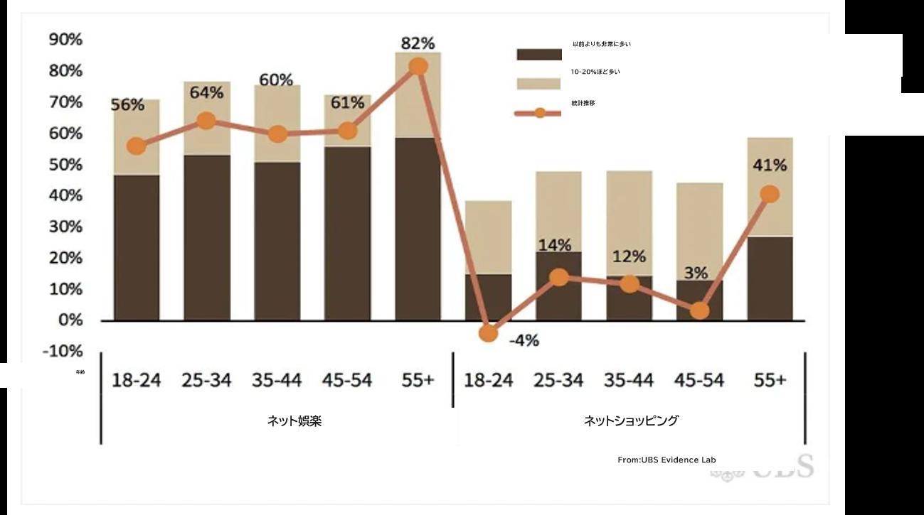 中国メディア利用率