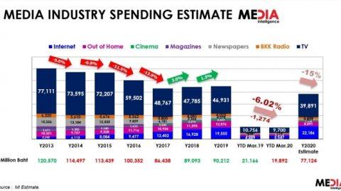 【タイ】コロナ後の2020年広告・メディア事情はどうなる?