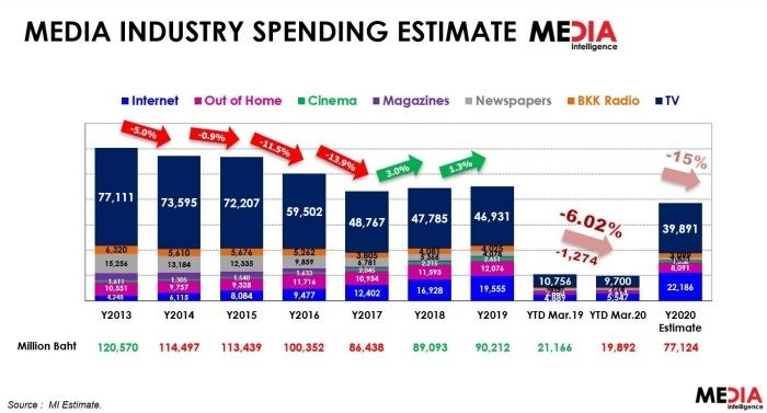 泰国媒体产业