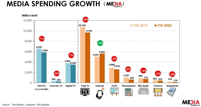 Thailand_media_spending