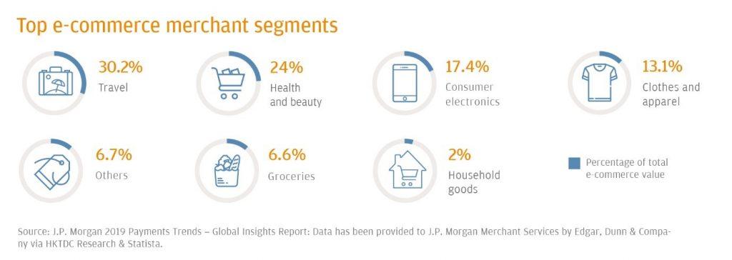 香港eコマース市場での人気カテゴリー