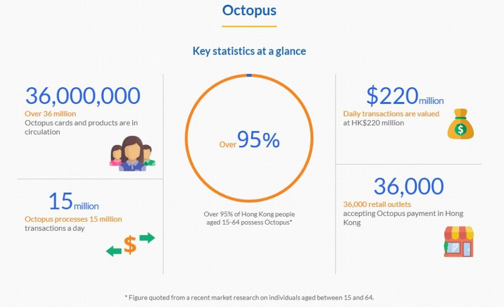 香港八達通Octopusオクトパスカードの利用状況