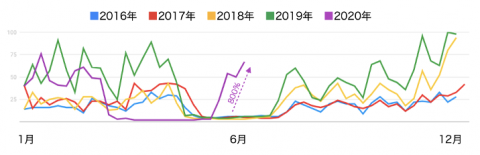 【タイ】Googleトレンドで探るタイでの人気上昇中のキーワードとは?