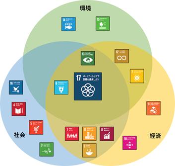 SDGs(Sustainable Development Goals、持続可能な開発目標):例えば、17のゴールを社会/経済/環境の3つの文脈で分けてみると、1つのゴールが複数のカテゴリーにまたがっていることが分かる。