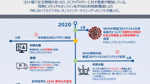 【2020 Asia NEWS Review】 コロナ禍でデジタル化に加速!2021年マーケティング予測レポート